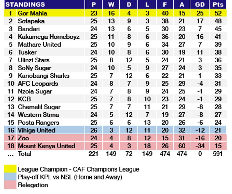 Latest standings, 2019 Kenyan Premier League